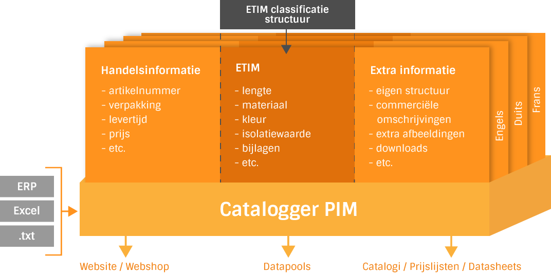ETIM classificatie structuur